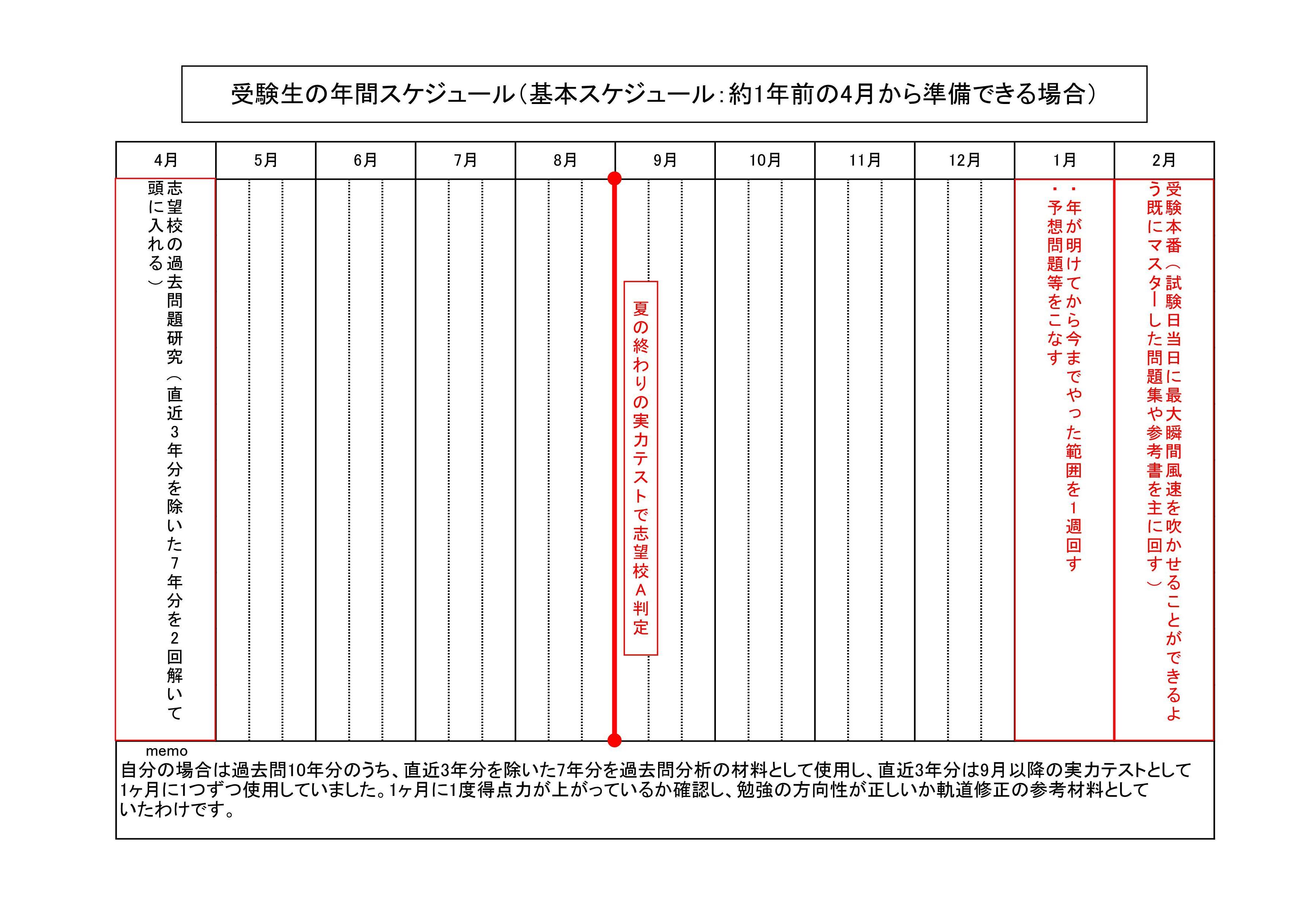 受験計画基本(全体)