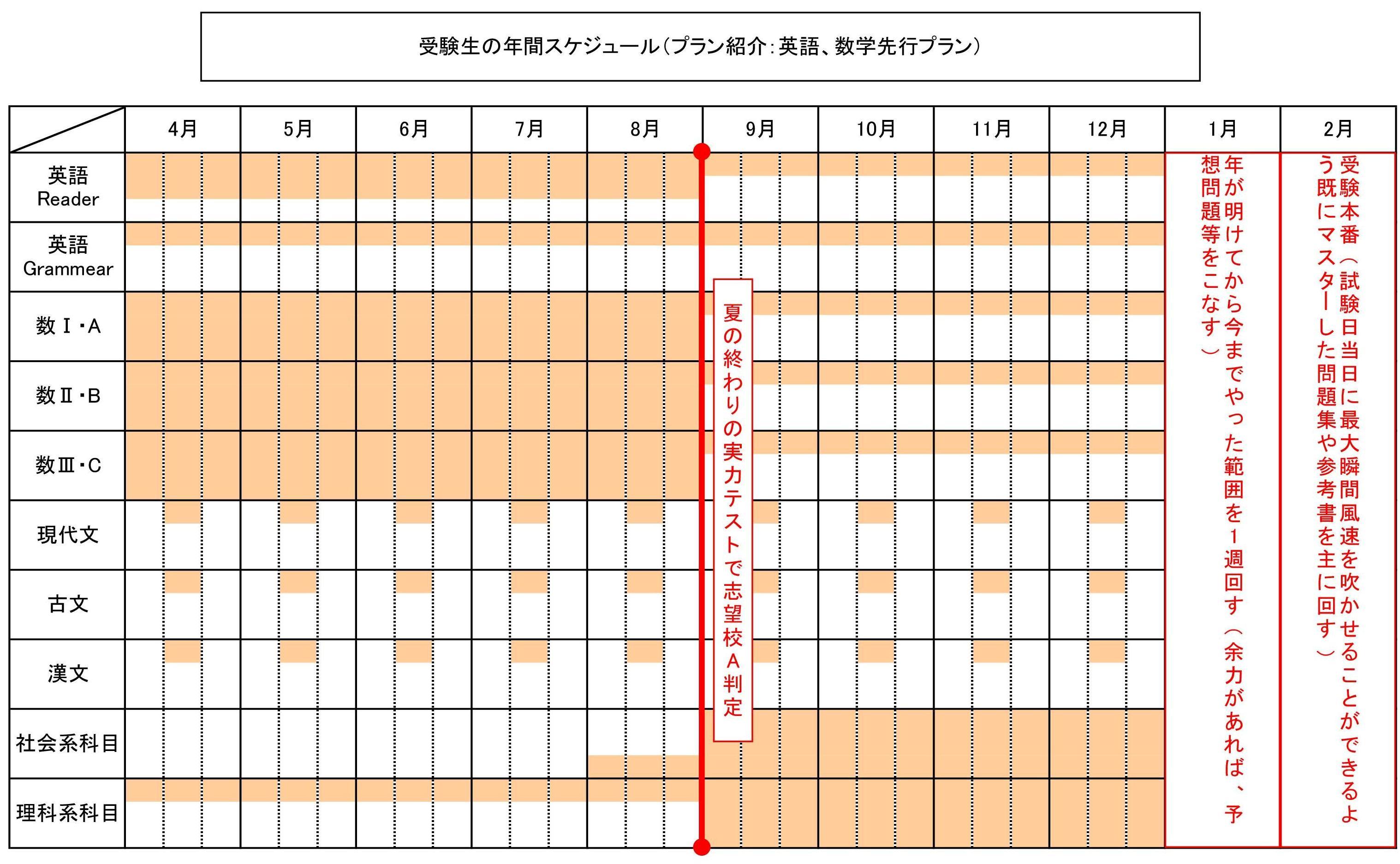 受験計画(社会、理科系科目後回し編)