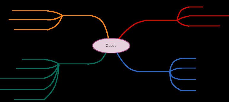 Mindmap1